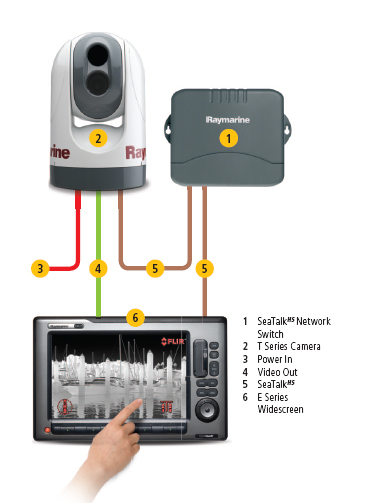 E Series SeaTalk HS network | Raymarine