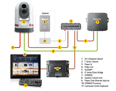 SeaTalkHS diagram with HS5 | Raymarine